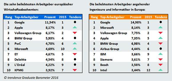 Die beliebtesten Arbeitgeber Europas: Google dominiert, Volkswagen verliert